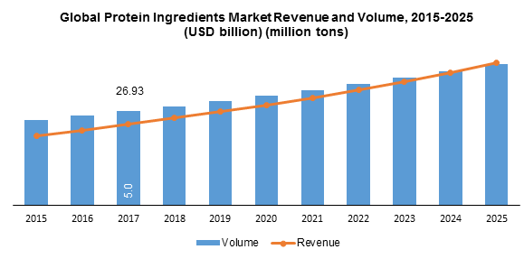 Global Protein Ingredients Market Revenue and Volume, 2015-2025 (USD billion) (million tons)