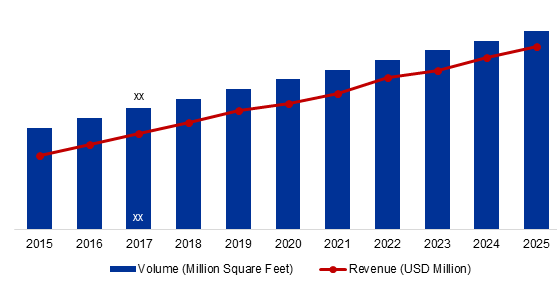 Global Resilient Flooring Market Size and Forecast, 2015-2025 (Million Square Feet) (USD Million)