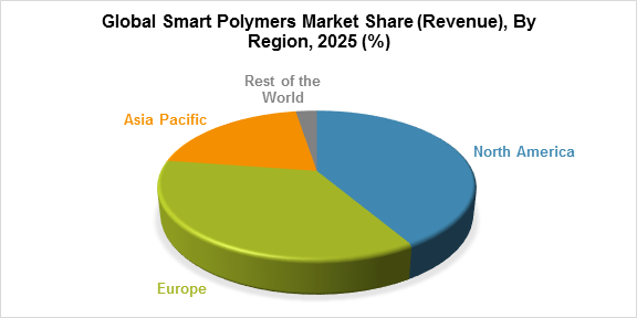 Global Smart Polymers Market Share (Revenue), By Region, 2025 (%)