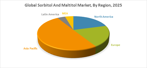 Global Sorbitol And Maltitol Market, By Region, 2025
