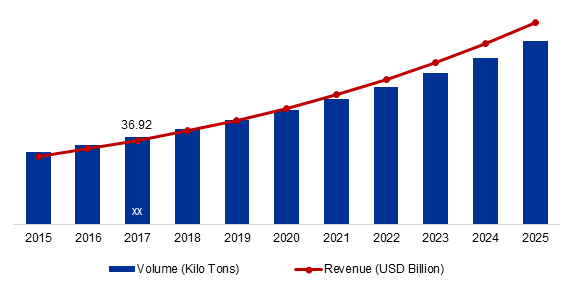 Global Specialty and High Performance Films Industry, 2015-2025 (Kilo Tons, USD Billion)