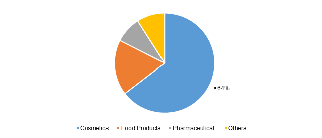 Global Squalene Market Share, By End Use, 2017 (%)