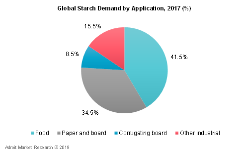 Global Starch Demand by Application,2017 (%)