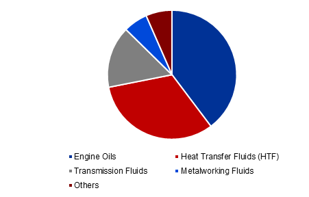 Global Synthetic Lubricants Market Revenue Share, By Application, 2017 (%)