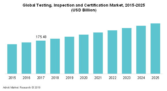 Global Testing, Inspection, Certification Market, 2015-2025 (USD Billion)