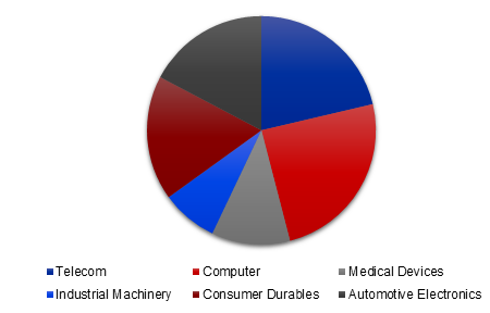 Global Thermal Interface Material Market Share, by Application, 2017 (%)