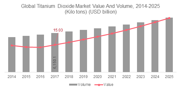 Global Titanium Dioxide Market Value And Volume, 2014-2025 (Kilo tons) (USD billion)