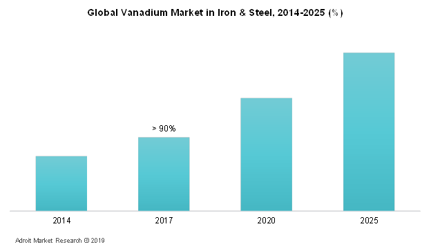 Global Vanadium Market In Iron & Steel, 201 4-2025 (%)