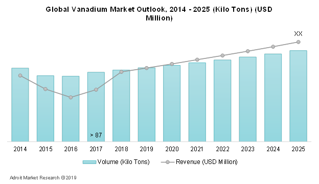 Global Vanadium Market Outlook, 2014 – 2025 (Kilo tons) (USD Million)