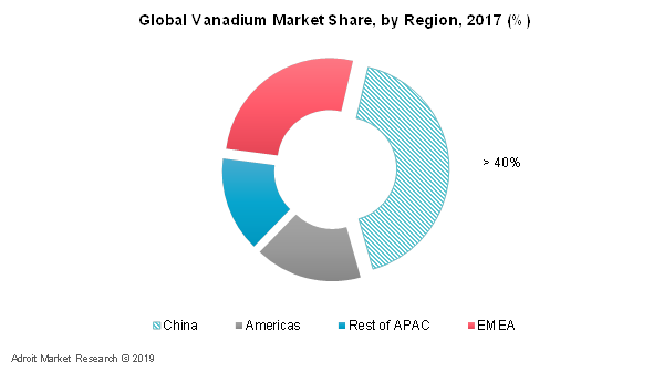 Global Vanadium Market Share, by Region, 2017 (%)