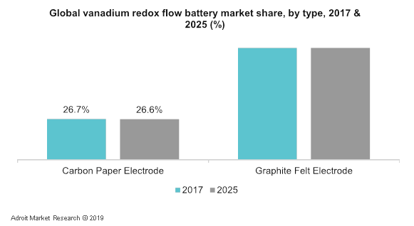 Global Vanadium Redox Flow Battery Market Share, By Type, 2017 & 2025 (%)