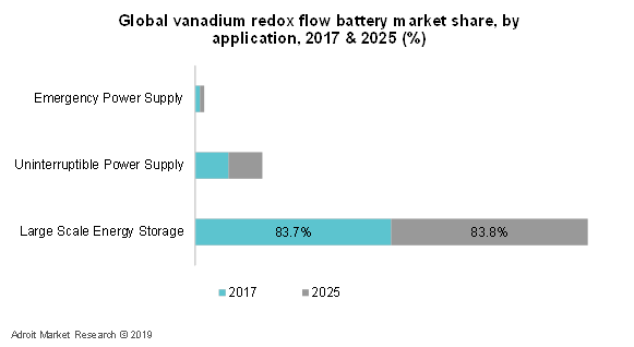 Global Vanadium Redox Flow Battery Market Share, By Application,  2017 & 2025 (%)
