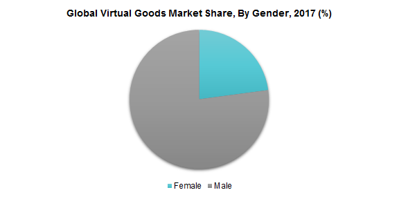 Global Virtual Goods Market Share, By Gender, 2017 (%)