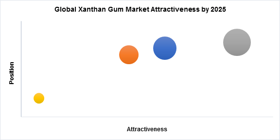 Global Xanthan Gum Market Attractiveness by 2025