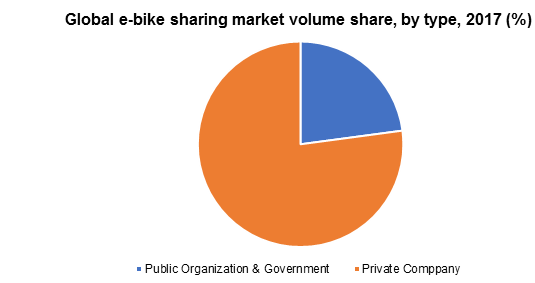 Global e-bike sharing market volume share, by type, 2017 (%)