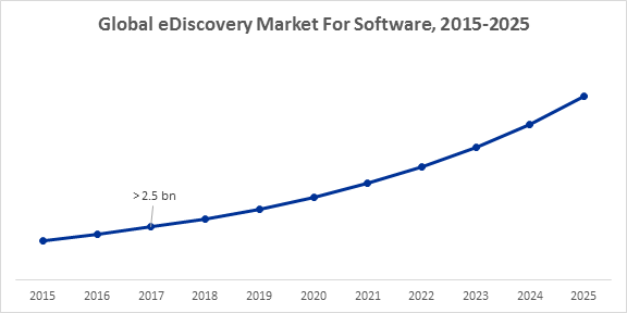Global eDiscovery Market For Software, 2015-2025