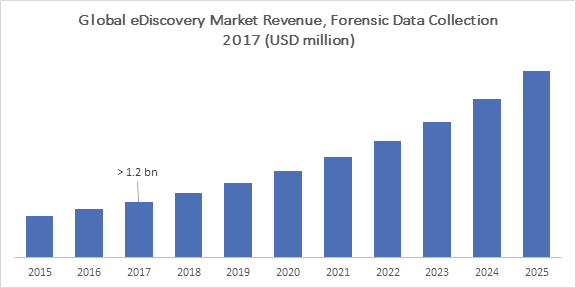 Global eDiscovery Market Revenue, Forensic Data Collection 2017 (USD million)