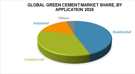 Global green cement market share, by application 2025