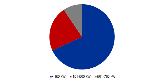 Global Hybrid Electric Marine Propulsion Engine Production Market Share (%) By Capacity, 2017