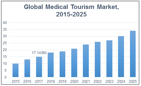 Global medical tourism market revenue, 2015-2025 (USD Million)