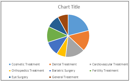Global medical tourism market, by treatment type, 2017 (%)