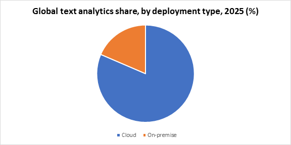 Global text analytics share, by deployment type, 2025 (%)