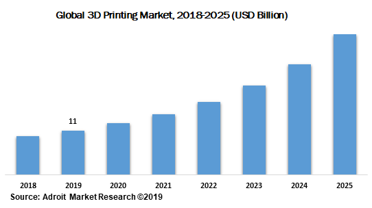 Global 3D Printing Market 2018-2025 (USD Billion)