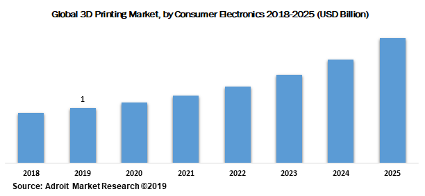 Global 3D Printing Market by Consumer Electronics 2018-2025 (USD Billion)