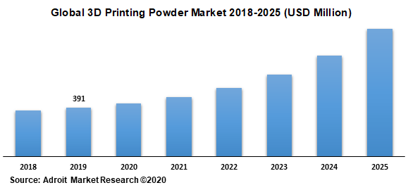 Global 3D Printing Powder Market 2018-2025 (USD Million)