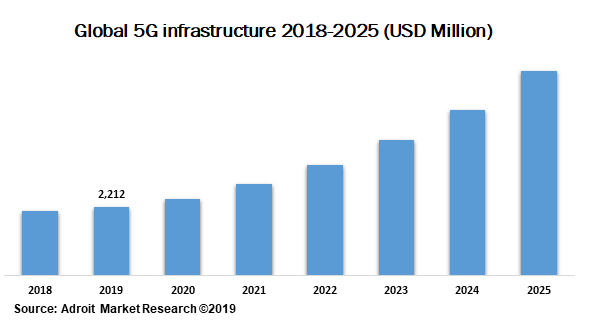 Global 5G infrastructure 2018-2025 (USD Million)
