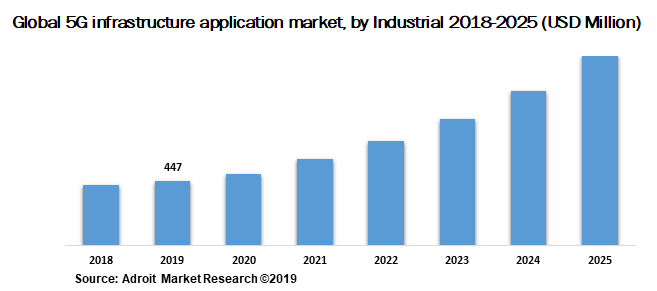 Global 5G infrastructure application market by Industrial 2018-2025 (USD Million)