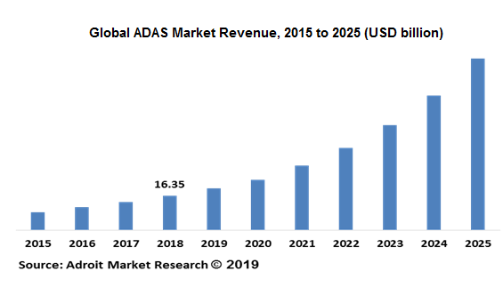 Global ADAS Market Revenue, 2015 to 2025 (USD billion)