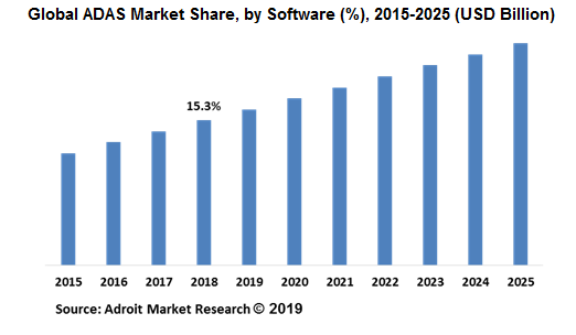 Global ADAS Market Share, by Software (%), 2015-2025 (USD Billion)