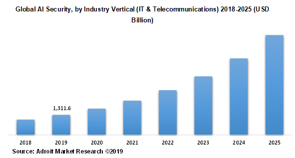 Global AI Security, by Industry Vertical (IT & Telecommunications) 2018-2025 (USD Billion)