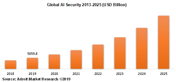 Global AI Security 2013-2025 (USD Billion)