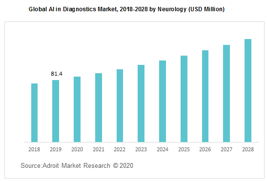 Global AI in Diagnostics Market 2018-2028 by Neurology