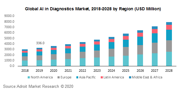 Global AI in Diagnostics Market 2018-2028 by Region