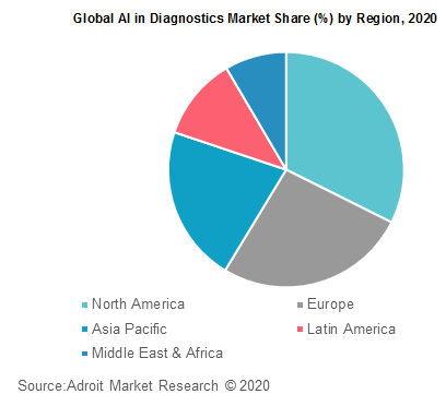 Global AI in Diagnostics Market Share by Region 2020