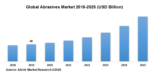 Global Abrasives Market 2018-2025 (USD Billion)
