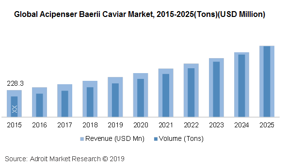 Global Acipenser baerii caviar market, 2015 - 2025 (Tons) (USD Million)