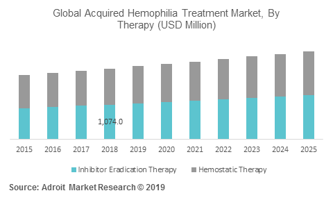 Global Acquired Hemophilia Treatment Market, By Therapy (USD Million)
