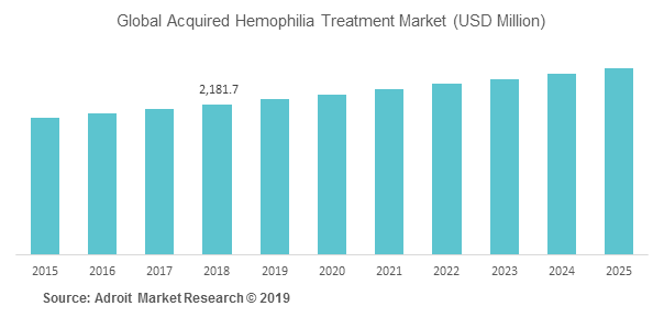 Global Acquired Hemophilia Treatment Market (USD Million)