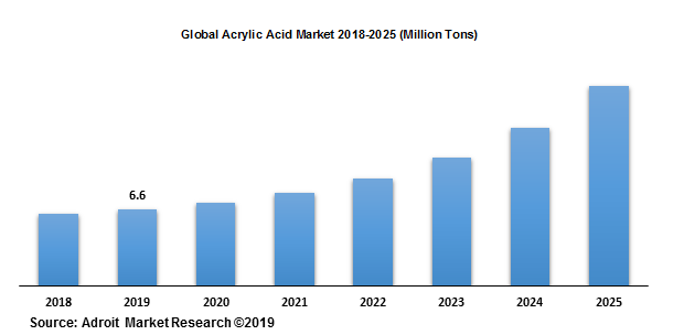 Global Acrylic Acid Market 2018-2025 (Million Tons)