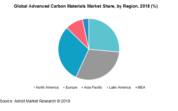 Global Advanced Carbon Materials Market Share, By Region, 2018(%)