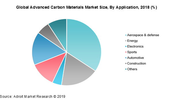 Global Advanced Carbon Materials Market Size, By Application,2018 (%)