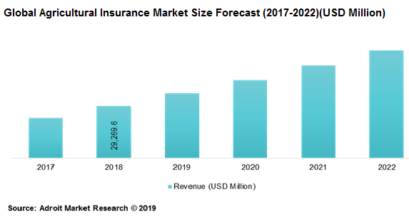 Global Agricultural Insurance Market Size Forecast (2017-2022)(USD Million)