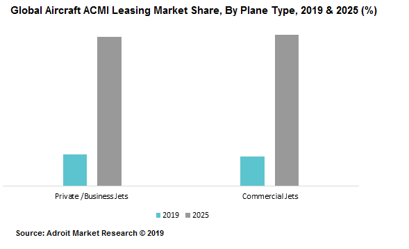 Global Aircraft ACMI Leasing Market Share, By Plane Type, 2019 & 2025 (%)