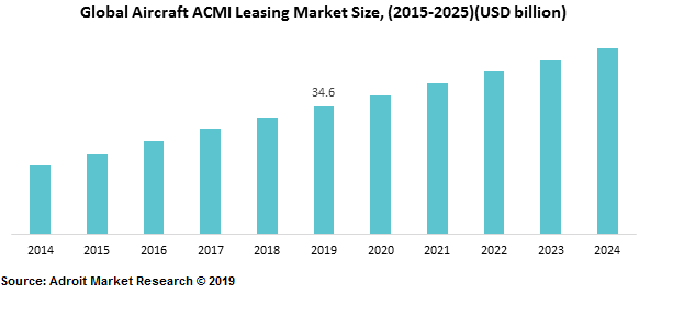 Global Aircraft ACMI Leasing Market Size, (2015-2025)(USD billion)
