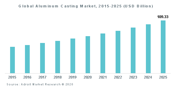 Global Aluminum Casting Market, 2015-2025 (USD Billion)