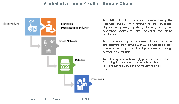 Global Aluminum Casting Supply Chain